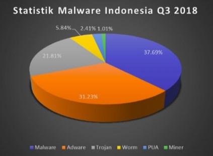 Serangan Malware Metamorphic