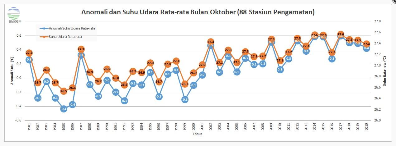 Peningkatan Suhu Udara Indonesia