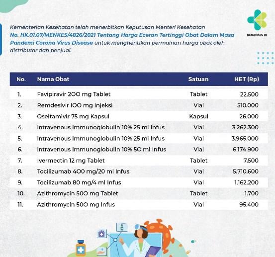 Kementerian Kesehatan Tentukan Harga Eceran Tertinggi 11 Obat Covid-19
