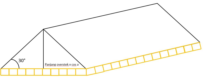 Cara hitung Panjang overstek miring