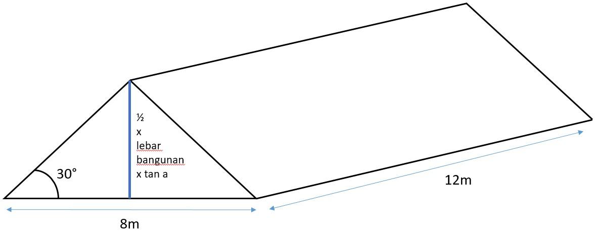 Cara menghitung tinggi atap rumah
