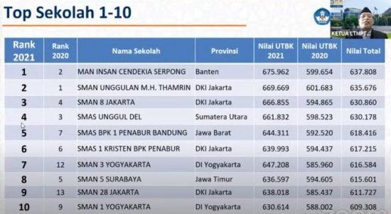 Sekolah SMA Terbaik Indonesia 2021